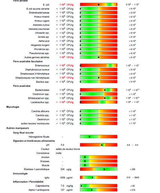 Ateliers MGD : les marqueurs de l'écosystème intestinal